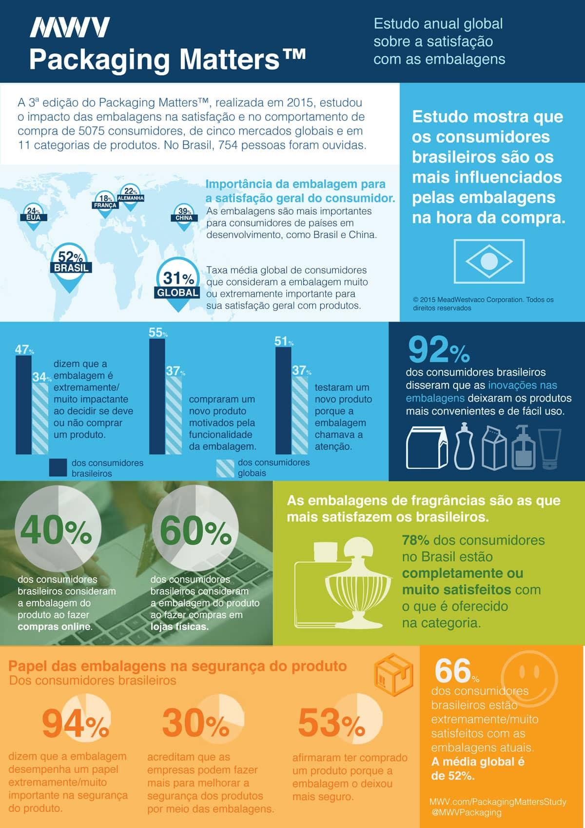 Infografico-Packaging-Matters-Brasil_MWV