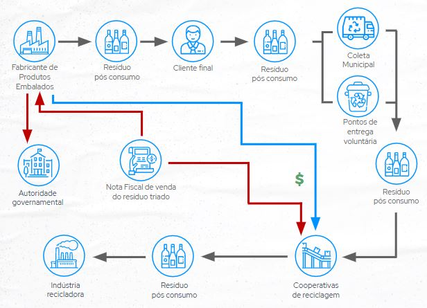 Como funciona o sistema de compensação de logística reversa